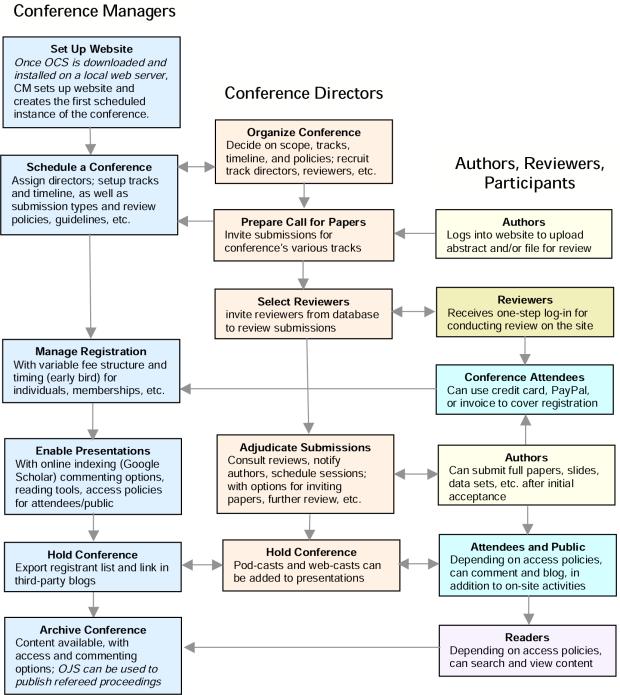 Процес подачі, розгляду та публікації в системі OCS